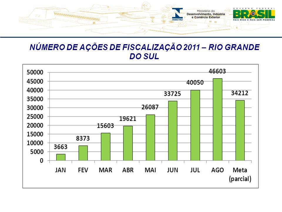 NÚMERO DE AÇÕES DE FISCALIZAÇÃO 2011 – RIO GRANDE DO SUL