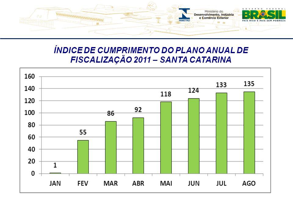 ÍNDICE DE CUMPRIMENTO DO PLANO ANUAL DE FISCALIZAÇÃO 2011 – SANTA CATARINA