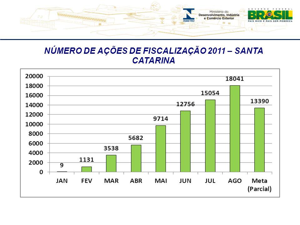 NÚMERO DE AÇÕES DE FISCALIZAÇÃO 2011 – SANTA CATARINA