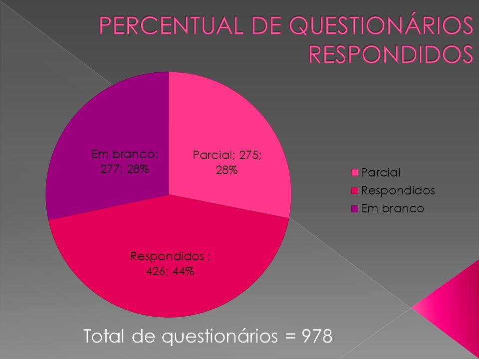 Total de questionários = 978