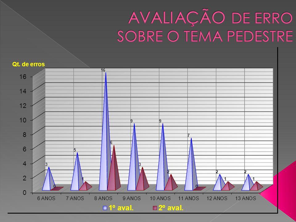 Portal na Internet www.labtrans.ufsc.br/escolapiloto/ Este país/território enviou 1.683 visitas por meio de 63 cidades
