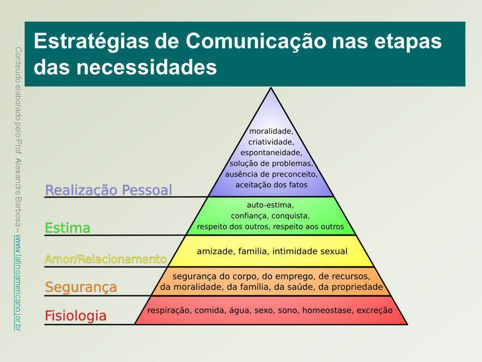 Conteúdo elaborado pelo Prof. Alexandre Barbosa – www.latinoamericano.jor.br www.latinoamericano.jor.br Estratégias de Comunicação nas etapas das nece
