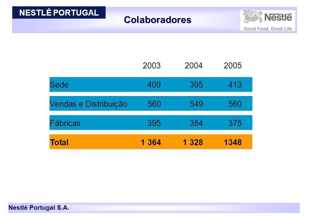 Nestlé Portugal S.A. Colaboradores 2003 2004 2005 Sede 409 395413 Vendas e Distribuição560549560 Fábricas395 384375 Total1 364 1 3281348 12 NESTLÉ POR