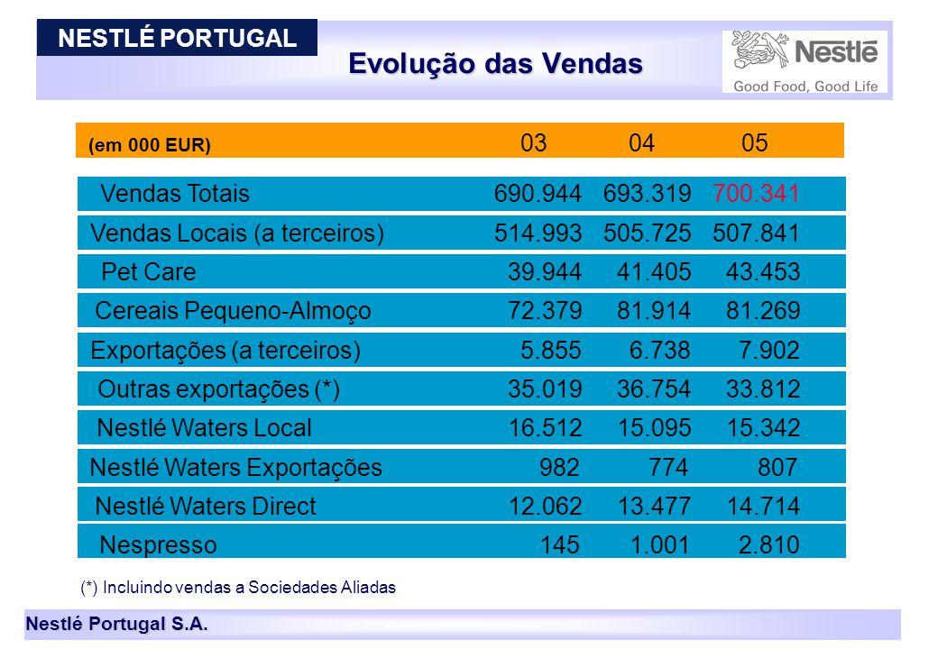 Nestlé Portugal S.A. Evolução das Vendas 13 (em 000 EUR) 030405 Vendas Totais690.944693.319700.341 Vendas Locais (a terceiros)514.993505.725507.841 Pe
