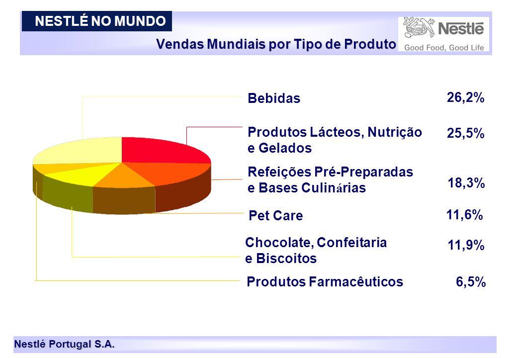 Nestlé Portugal S.A. Vendas Mundiais por Tipo de Produto NESTLÉ NO MUNDO 4 2002 25,5% Bebidas Produtos Lácteos, Nutrição e Gelados Pet Care Chocolate,