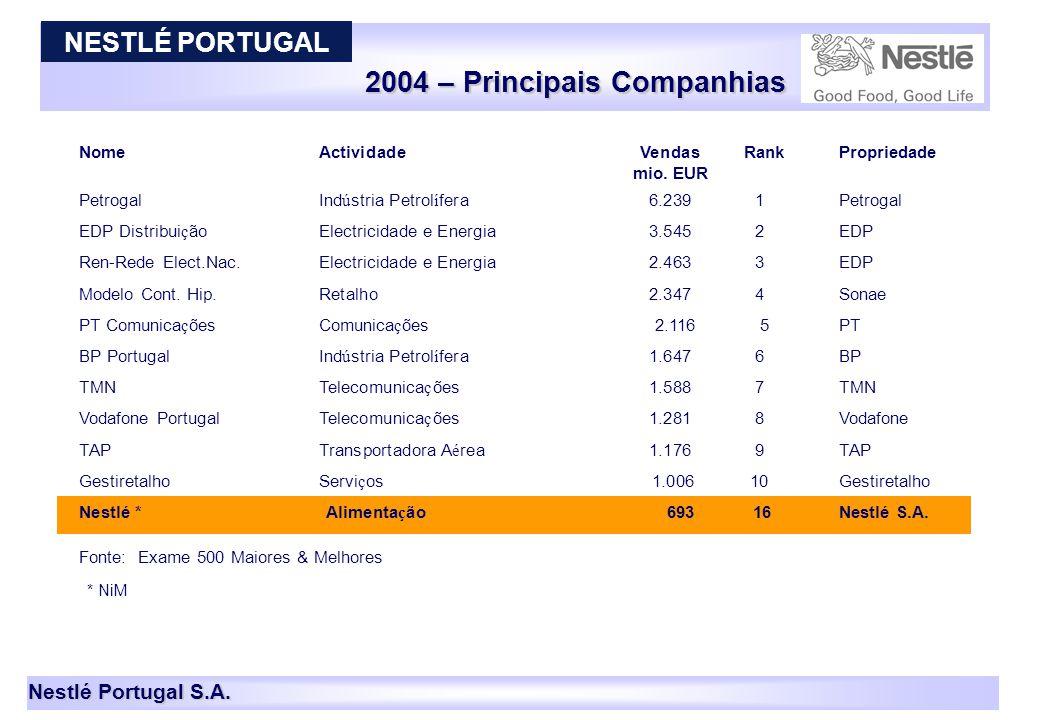 Nestlé Portugal S.A. 2004 – Principais Companhias 8 NomeActividadeVendas Rank Propriedade mio. EUR PetrogalInd ú stria Petrol í fera6.2391Petrogal EDP