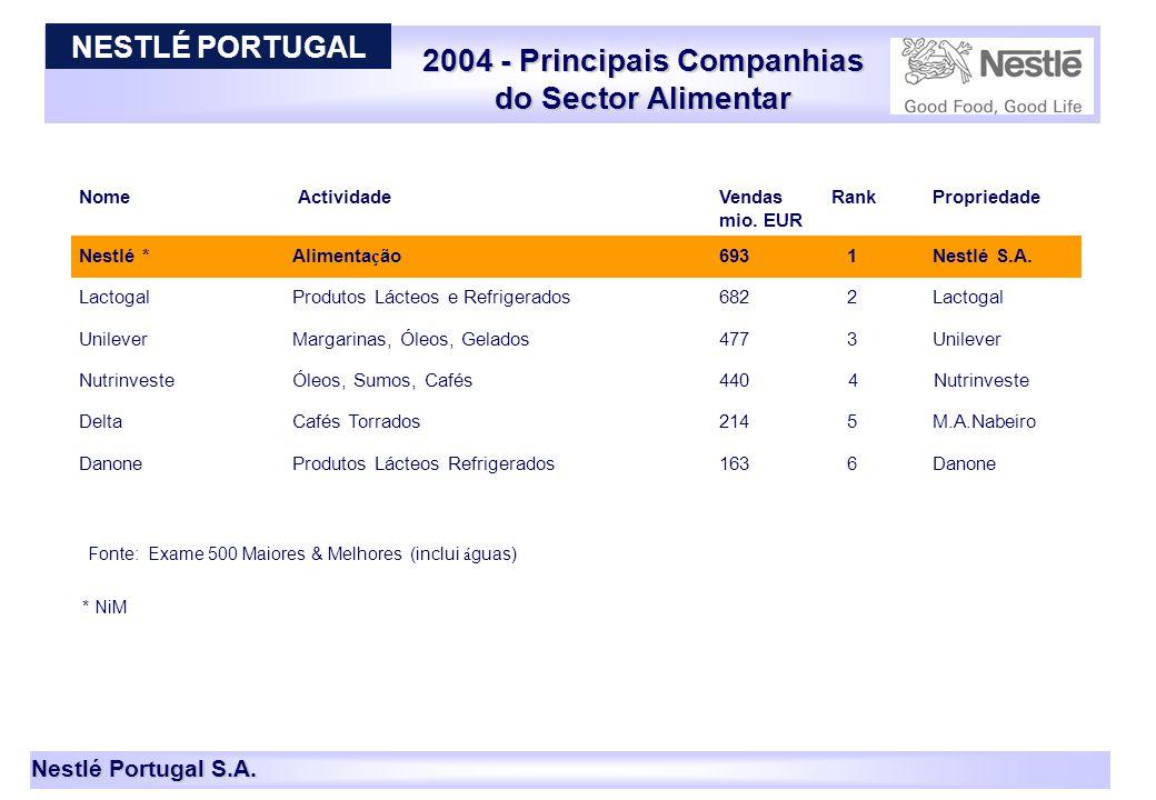 Nestlé Portugal S.A. 2004 - Principais Companhias do Sector Alimentar 9 * NiM Nome Actividade Vendas Rank Propriedade mio. EUR Nestlé * Alimenta ç ão