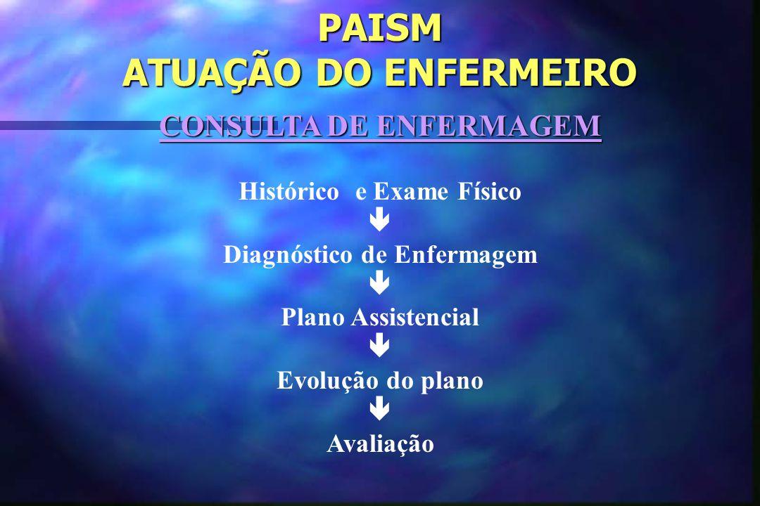 PAISM ATUAÇÃO DO ENFERMEIRO CONSULTA DE ENFERMAGEM Histórico e Exame Físico  Diagnóstico de Enfermagem  Plano Assistencial  Evolução do plano  Avaliação