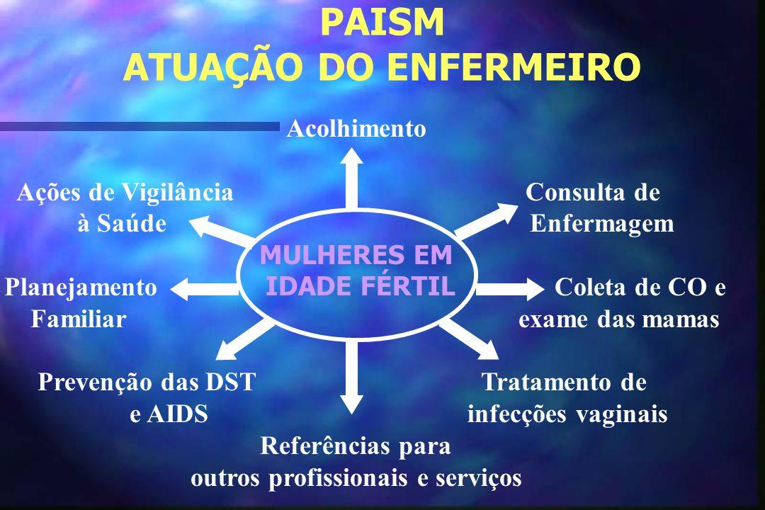 PAISM ATUAÇÃO DO ENFERMEIRO Acolhimento Ações de Vigilância Consulta de à Saúde Enfermagem MULHERES EM Planejamento IDADE FÉRTIL Coleta de CO e Famili