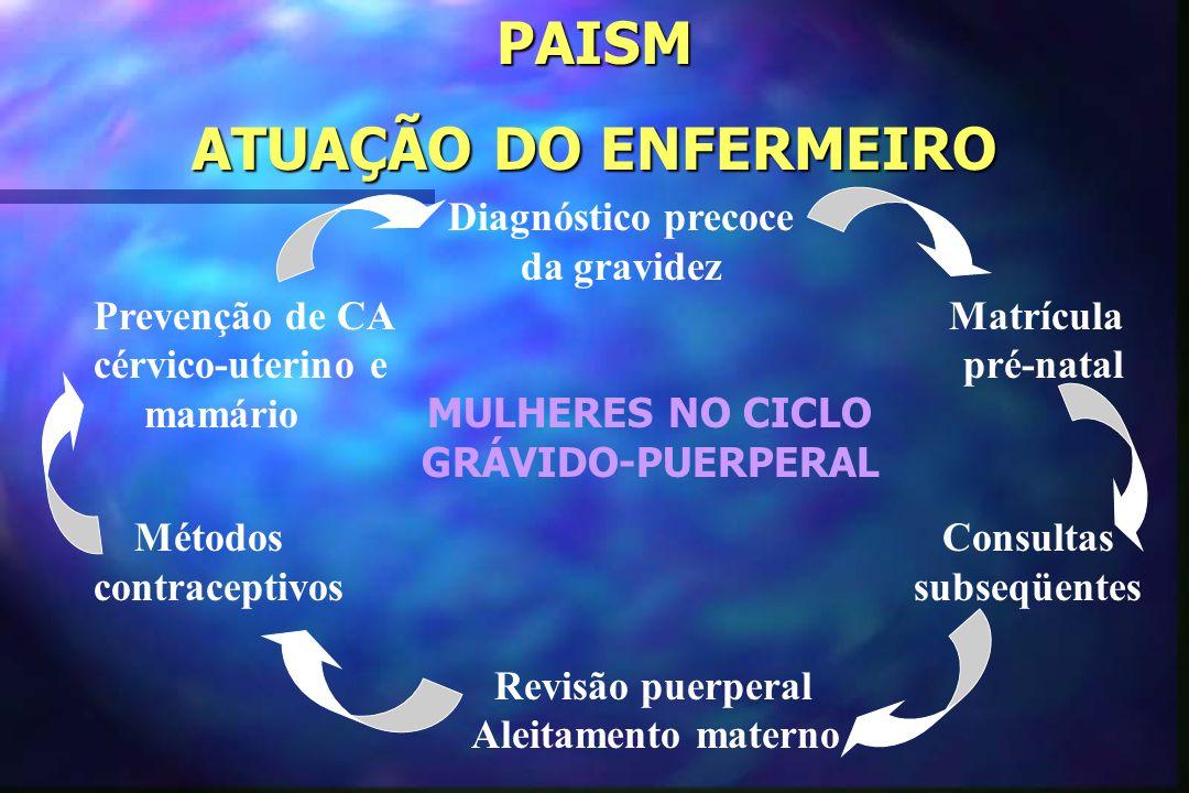 PAISM ATUAÇÃO DO ENFERMEIRO Diagnóstico precoce da gravidez Prevenção de CA Matrícula cérvico-uterino e pré-natal mamário MULHERES NO CICLO GRÁVIDO-PU