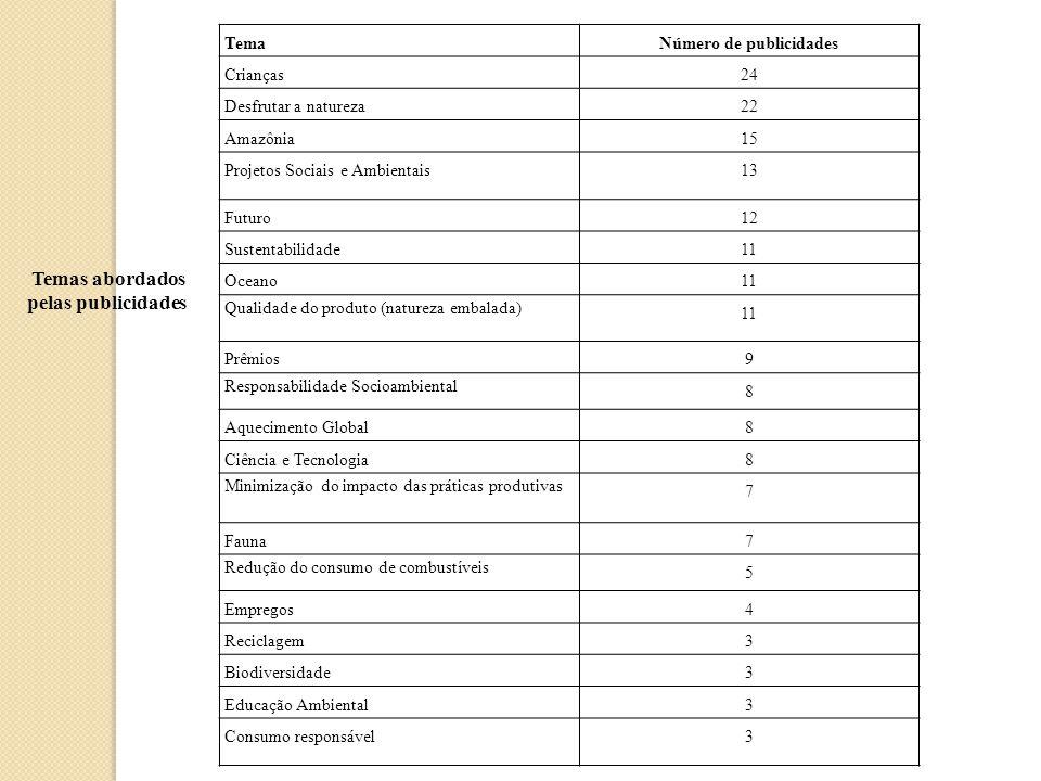TemaNúmero de publicidades Crianças24 Desfrutar a natureza22 Amazônia15 Projetos Sociais e Ambientais13 Futuro12 Sustentabilidade11 Oceano11 Qualidade do produto (natureza embalada) 11 Prêmios9 Responsabilidade Socioambiental 8 Aquecimento Global8 Ciência e Tecnologia8 Minimização do impacto das práticas produtivas 7 Fauna7 Redução do consumo de combustíveis 5 Empregos4 Reciclagem3 Biodiversidade3 Educação Ambiental3 Consumo responsável3 Temas abordados pelas publicidades