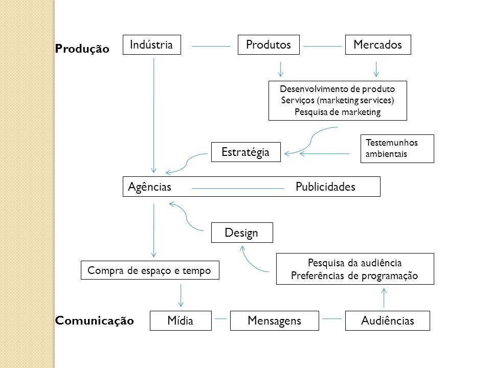 Produção Comunicação IndústriaProdutosMercados Desenvolvimento de produto Serviços (marketing services) Pesquisa de marketing Estratégia Agências Publicidades Compra de espaço e tempo MídiaMensagensAudiências Pesquisa da audiência Preferências de programação Design Testemunhos ambientais