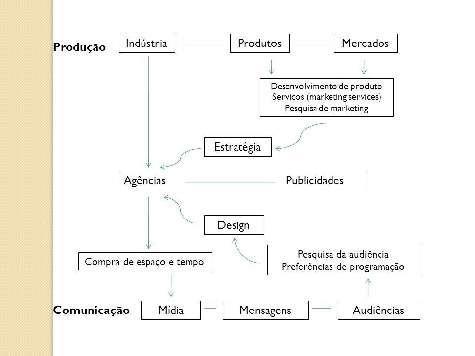 Produção Comunicação IndústriaProdutosMercados Desenvolvimento de produto Serviços (marketing services) Pesquisa de marketing Estratégia Agências Publicidades Compra de espaço e tempo MídiaMensagensAudiências Pesquisa da audiência Preferências de programação Design