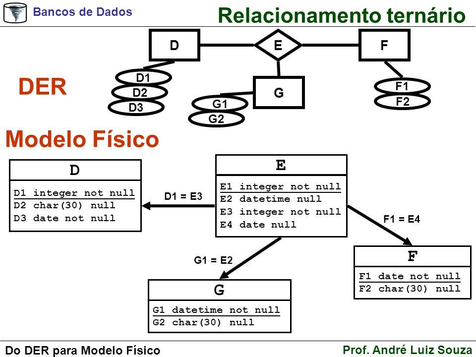 Bancos de Dados Prof. André Luiz Souza Do DER para Modelo Físico Relacionamento ternário DER Modelo Físico DF E D1 D2 D3 F1 F2 G G1 G2 D D1 integer no