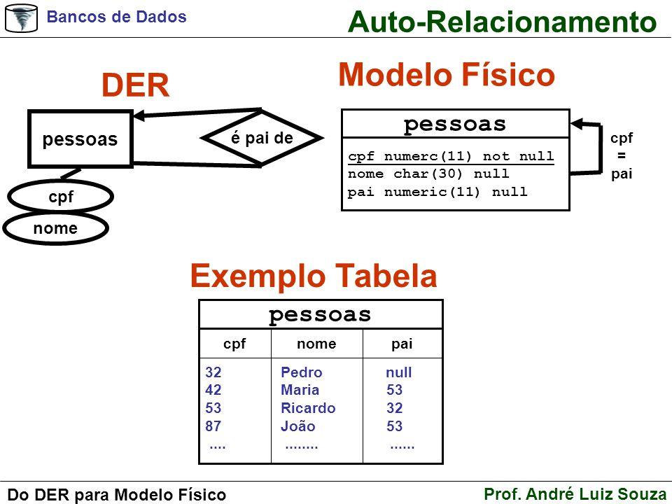 Bancos de Dados Prof. André Luiz Souza Do DER para Modelo Físico Auto-Relacionamento DER Modelo Físico pessoas cpf nome é pai de Exemplo Tabela pessoa