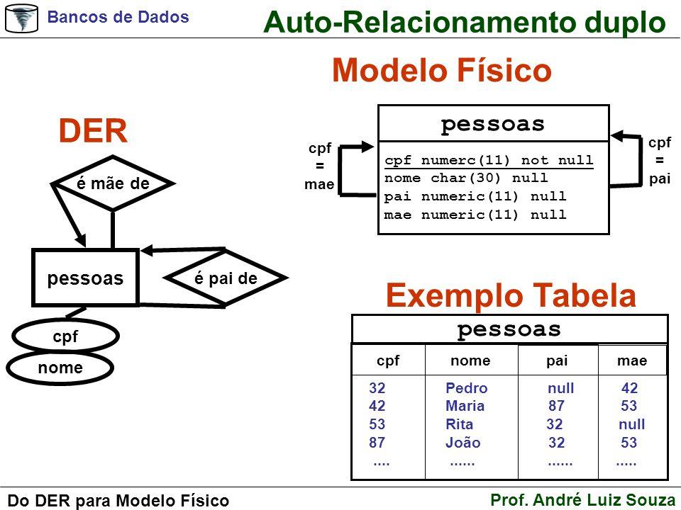 Bancos de Dados Prof. André Luiz Souza Do DER para Modelo Físico Auto-Relacionamento duplo DER Modelo Físico Exemplo Tabela pessoas cpf nome é pai de