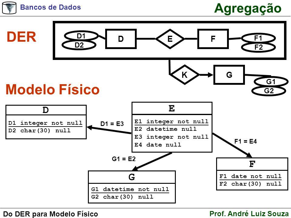 Bancos de Dados Prof. André Luiz Souza Do DER para Modelo Físico Agregação DER Modelo Físico D D1 integer not null D2 char(30) null E E1 integer not n