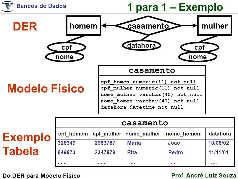 Bancos de Dados Prof. André Luiz Souza Do DER para Modelo Físico 1 para 1 – Exemplo DER casamento cpf_homen numeric(11) not null cpf_mulher numeric(11