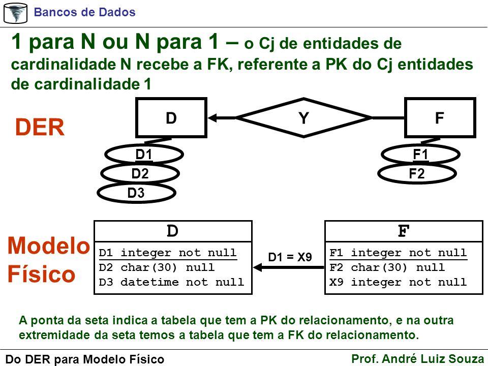 Bancos de Dados Prof. André Luiz Souza Do DER para Modelo Físico 1 para N ou N para 1 – o Cj de entidades de cardinalidade N recebe a FK, referente a