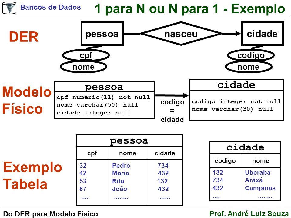 Bancos de Dados Prof. André Luiz Souza Do DER para Modelo Físico 1 para N ou N para 1 - Exemplo DER Modelo Físico pessoa cpf numeric(11) not null nome
