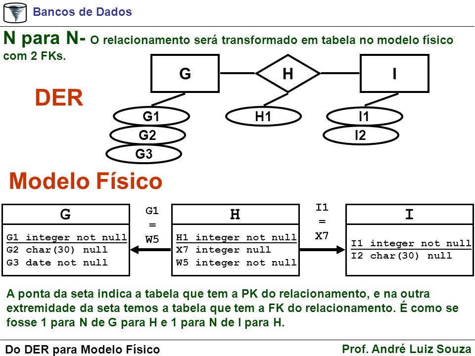 Bancos de Dados Prof. André Luiz Souza Do DER para Modelo Físico N para N- O relacionamento será transformado em tabela no modelo físico com 2 FKs. A