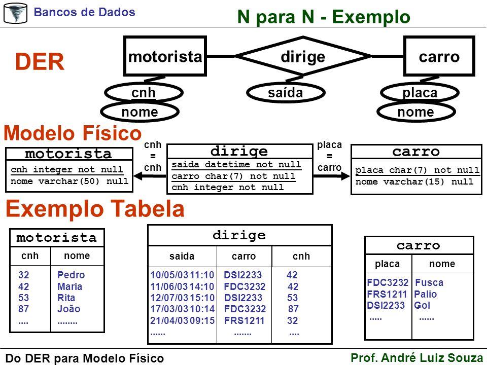 Bancos de Dados Prof. André Luiz Souza Do DER para Modelo Físico N para N - Exemplo DER Modelo Físico Exemplo Tabela motoristacarro dirige cnh nome pl