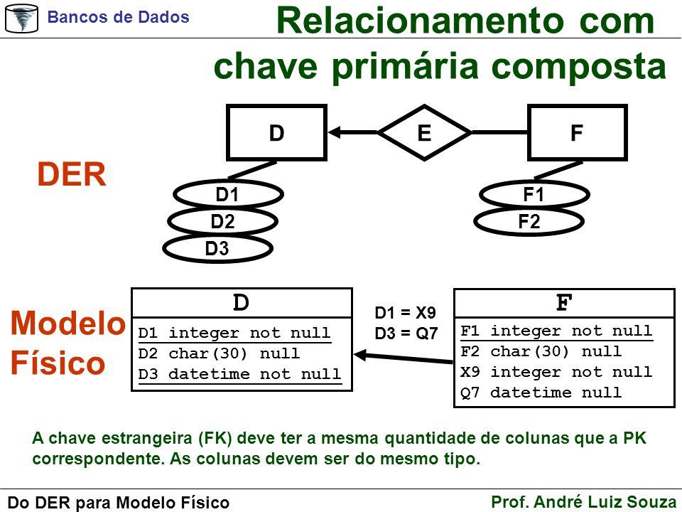 Bancos de Dados Prof. André Luiz Souza Do DER para Modelo Físico Relacionamento com chave primária composta DF E D1 D2 D3 F1 F2 DER Modelo Físico D D1