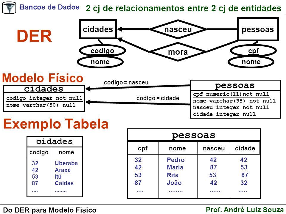 Bancos de Dados Prof. André Luiz Souza Do DER para Modelo Físico 2 cj de relacionamentos entre 2 cj de entidades DER Modelo Físico Exemplo Tabela cida