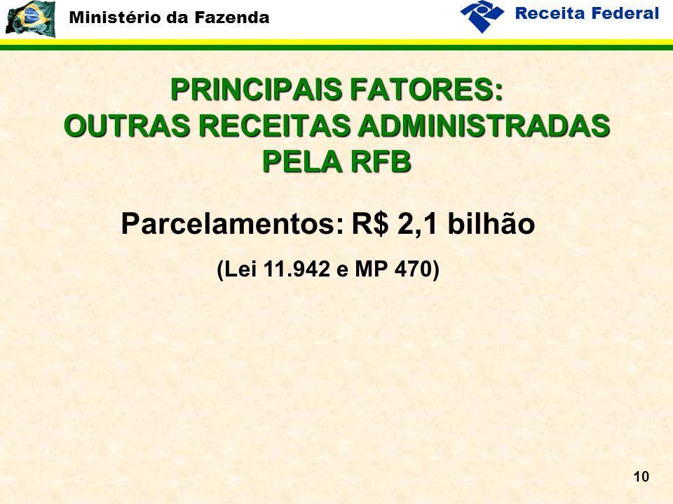 Ministério da Fazenda Receita Federal 10 PRINCIPAIS FATORES: OUTRAS RECEITAS ADMINISTRADAS PELA RFB Parcelamentos: R$ 2,1 bilhão (Lei 11.942 e MP 470)
