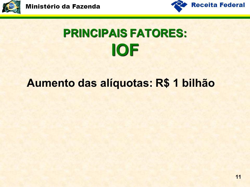 Ministério da Fazenda Receita Federal 11 PRINCIPAIS FATORES: IOF Aumento das alíquotas: R$ 1 bilhão