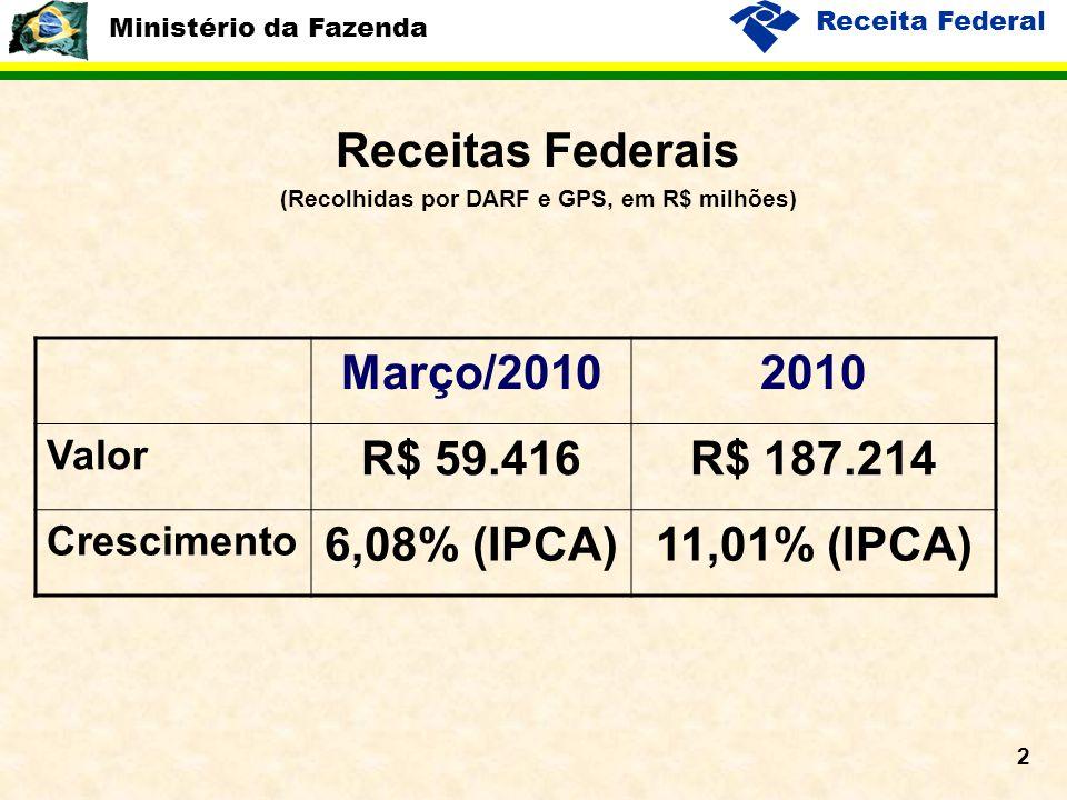Receita Federal 2 Receitas Federais (Recolhidas por DARF e GPS, em R$ milhões) Março/20102010 Valor R$ 59.416R$ 187.214 Crescimento 6,08% (IPCA)11,01% (IPCA)
