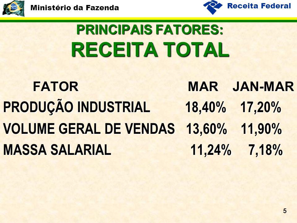 Ministério da Fazenda Receita Federal 5 PRINCIPAIS FATORES: RECEITA TOTAL FATOR MAR JAN-MAR PRODUÇÃO INDUSTRIAL 18,40% 17,20% VOLUME GERAL DE VENDAS 13,60% 11,90% MASSA SALARIAL 11,24% 7,18%