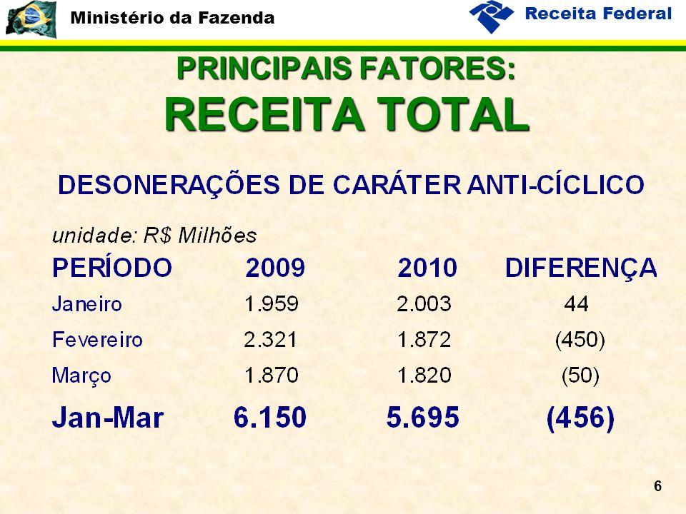 Ministério da Fazenda Receita Federal 6 PRINCIPAIS FATORES: RECEITA TOTAL