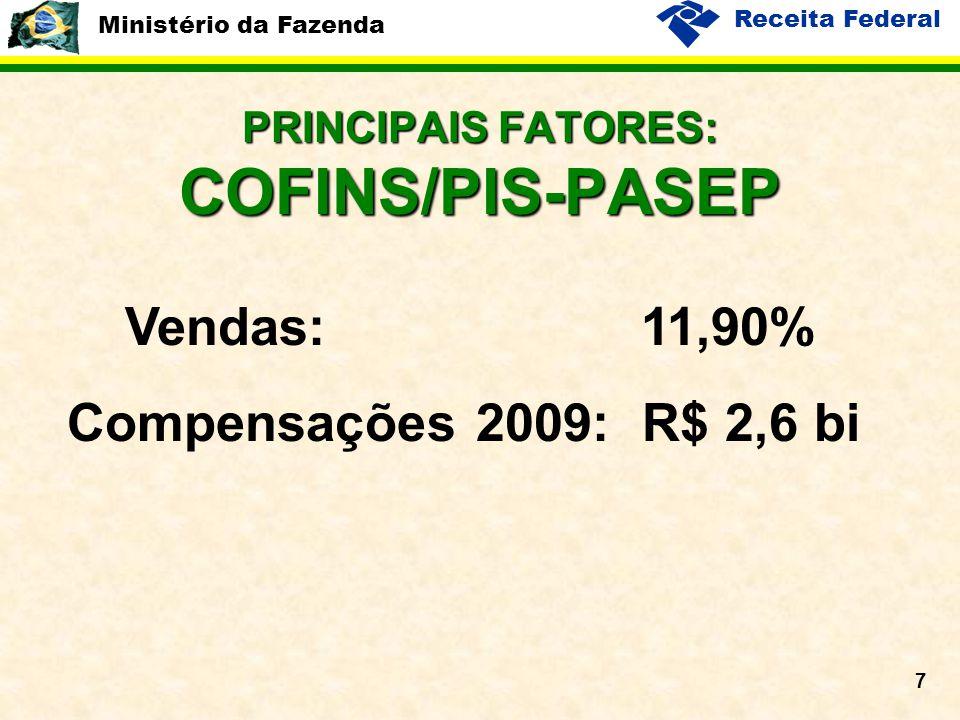 Ministério da Fazenda Receita Federal 7 PRINCIPAIS FATORES: COFINS/PIS-PASEP Vendas: 11,90% Compensações 2009: R$ 2,6 bi