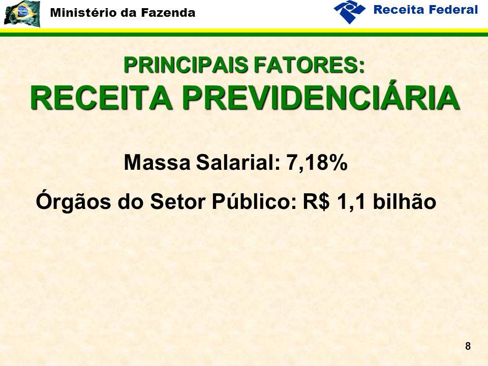 Ministério da Fazenda Receita Federal 8 PRINCIPAIS FATORES: RECEITA PREVIDENCIÁRIA Massa Salarial: 7,18% Órgãos do Setor Público: R$ 1,1 bilhão