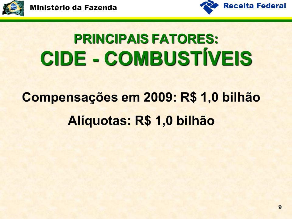 Ministério da Fazenda Receita Federal 9 PRINCIPAIS FATORES: CIDE - COMBUSTÍVEIS Compensações em 2009: R$ 1,0 bilhão Alíquotas: R$ 1,0 bilhão