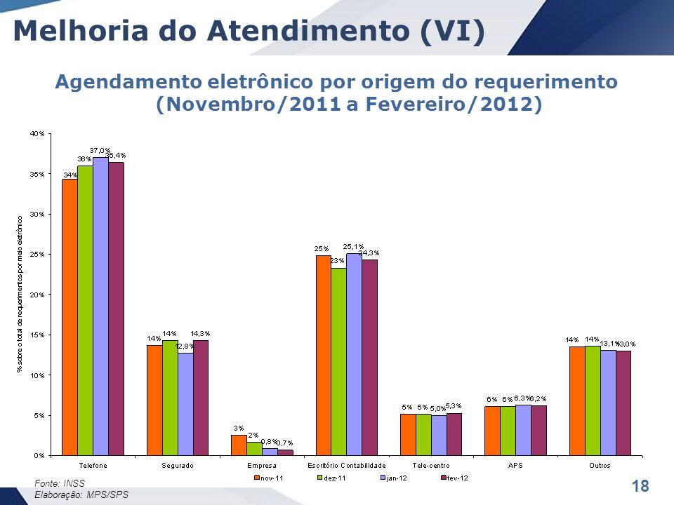18 Melhoria do Atendimento (VI) Agendamento eletrônico por origem do requerimento (Novembro/2011 a Fevereiro/2012) Fonte: INSS Elaboração: MPS/SPS