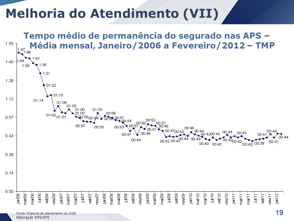 19 Melhoria do Atendimento (VII) Tempo médio de permanência do segurado nas APS – Média mensal, Janeiro/2006 a Fevereiro/2012 – TMP Fonte: Diretoria de Atendimento do INSS Elaboração: MPS/SPS