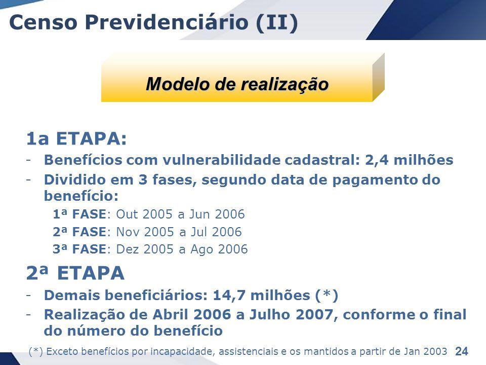 24 Censo Previdenciário (II) 1a ETAPA: -Benefícios com vulnerabilidade cadastral: 2,4 milhões -Dividido em 3 fases, segundo data de pagamento do benefício: 1ª FASE: Out 2005 a Jun 2006 2ª FASE: Nov 2005 a Jul 2006 3ª FASE: Dez 2005 a Ago 2006 2ª ETAPA -Demais beneficiários: 14,7 milhões (*) -Realização de Abril 2006 a Julho 2007, conforme o final do número do benefício Modelo de realização (*) Exceto benefícios por incapacidade, assistenciais e os mantidos a partir de Jan 2003