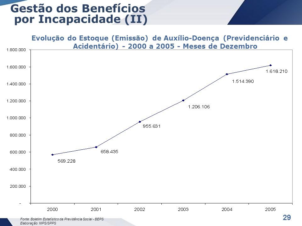 29 Fonte: Boletim Estatístico da Previdência Social - BEPS Elaboração: MPS/SPPS Evolução do Estoque (Emissão) de Auxílio-Doença (Previdenciário e Acidentário) - 2000 a 2005 - Meses de Dezembro Gestão dos Benefícios por Incapacidade (II)
