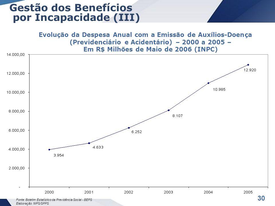 30 Evolução da Despesa Anual com a Emissão de Auxílios-Doença (Previdenciário e Acidentário) – 2000 a 2005 – Em R$ Milhões de Maio de 2006 (INPC) Fonte: Boletim Estatístico da Previdência Social - BEPS Elaboração: MPS/SPPS Gestão dos Benefícios por Incapacidade (III)