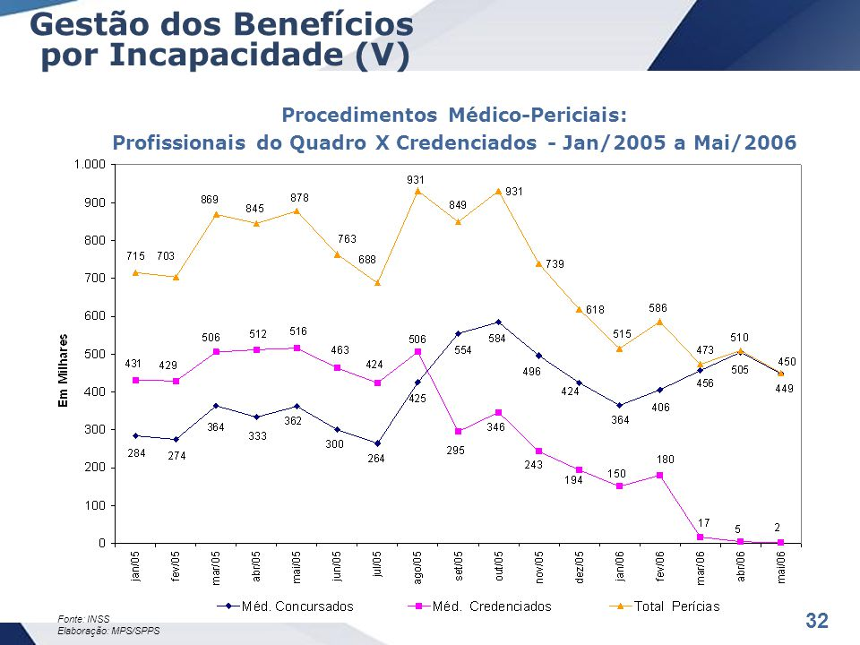 32 Procedimentos Médico-Periciais: Profissionais do Quadro X Credenciados - Jan/2005 a Mai/2006 Fonte: INSS Elaboração: MPS/SPPS Gestão dos Benefícios por Incapacidade (V)