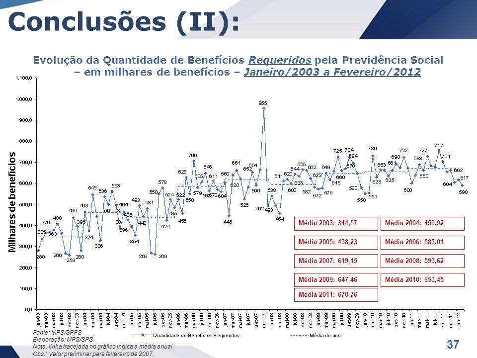 37 Conclusões (II): Evolução da Quantidade de Benefícios Requeridos pela Previdência Social – em milhares de benefícios – Janeiro/2003 a Fevereiro/2012 Fonte: MPS/SPPS Elaboração: MPS/SPS Nota: linha tracejada no gráfico indica a média anual.