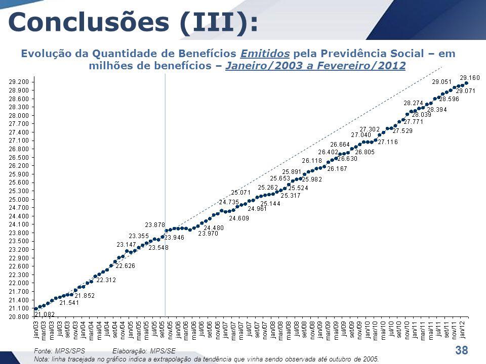 38 Conclusões (III): Evolução da Quantidade de Benefícios Emitidos pela Previdência Social – em milhões de benefícios – Janeiro/2003 a Fevereiro/2012 Fonte: MPS/SPS Elaboração: MPS/SE Nota: linha tracejada no gráfico indica a extrapolação da tendência que vinha sendo observada até outubro de 2005.