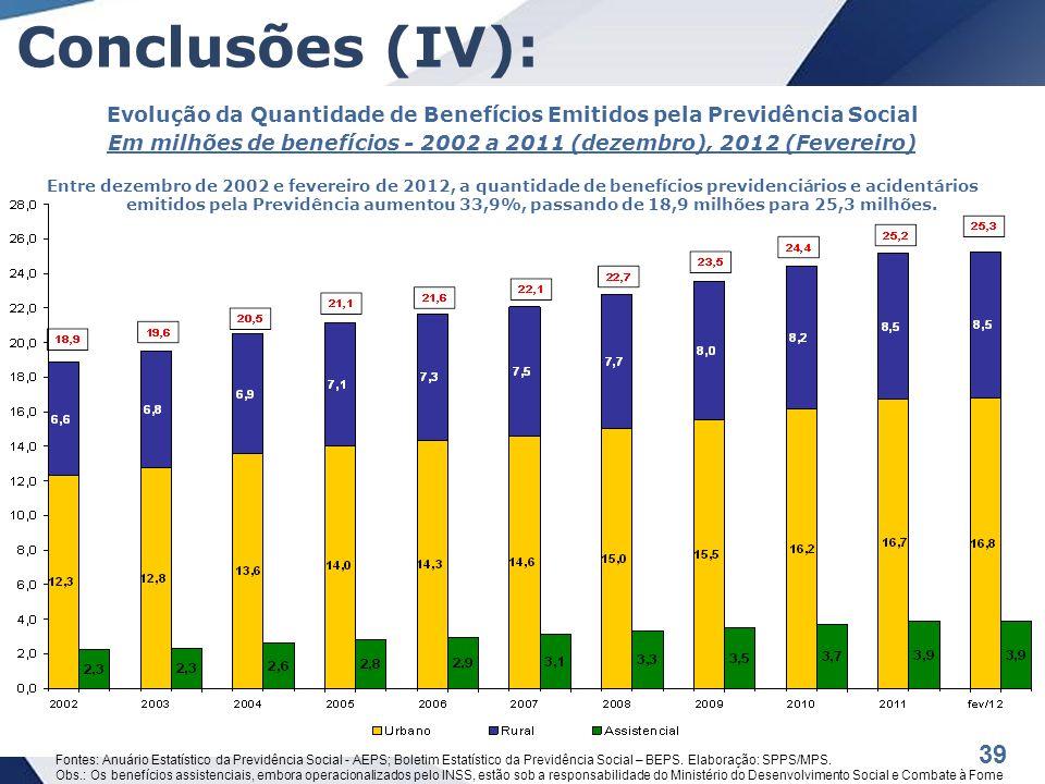 39 Conclusões (IV): Evolução da Quantidade de Benefícios Emitidos pela Previdência Social Em milhões de benefícios - 2002 a 2011 (dezembro), 2012 (Fevereiro) Entre dezembro de 2002 e fevereiro de 2012, a quantidade de benefícios previdenciários e acidentários emitidos pela Previdência aumentou 33,9%, passando de 18,9 milhões para 25,3 milhões.