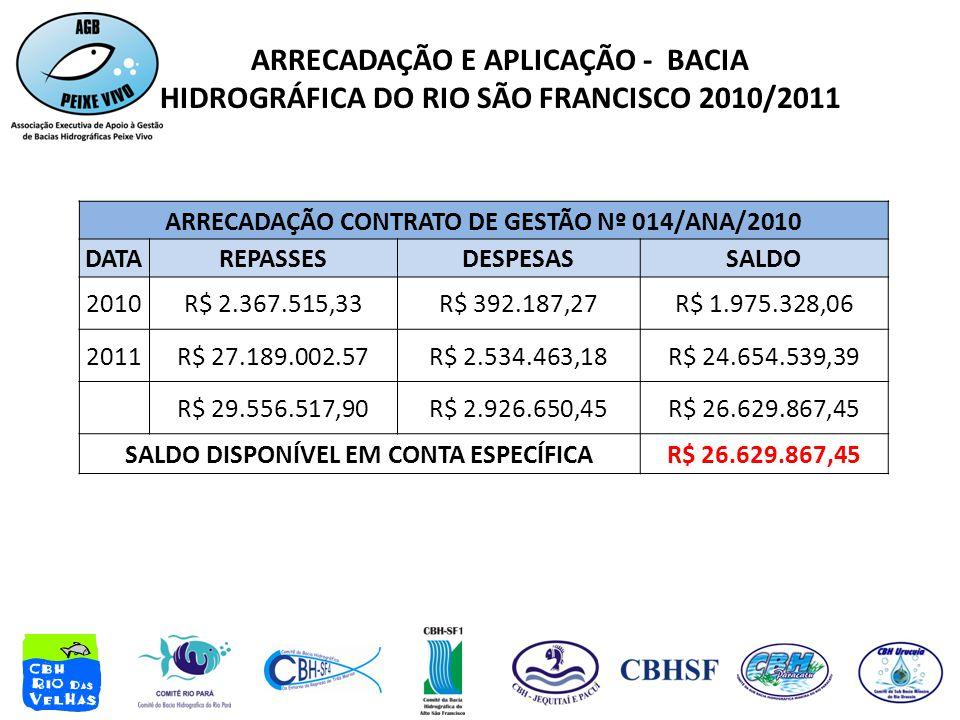 ARRECADAÇÃO E APLICAÇÃO - BACIA HIDROGRÁFICA DO RIO SÃO FRANCISCO 2010/2011 ARRECADAÇÃO CONTRATO DE GESTÃO Nº 014/ANA/2010 DATAREPASSESDESPESASSALDO 2010R$ 2.367.515,33R$ 392.187,27R$ 1.975.328,06 2011R$ 27.189.002.57R$ 2.534.463,18R$ 24.654.539,39 R$ 29.556.517,90R$ 2.926.650,45R$ 26.629.867,45 SALDO DISPONÍVEL EM CONTA ESPECÍFICAR$ 26.629.867,45