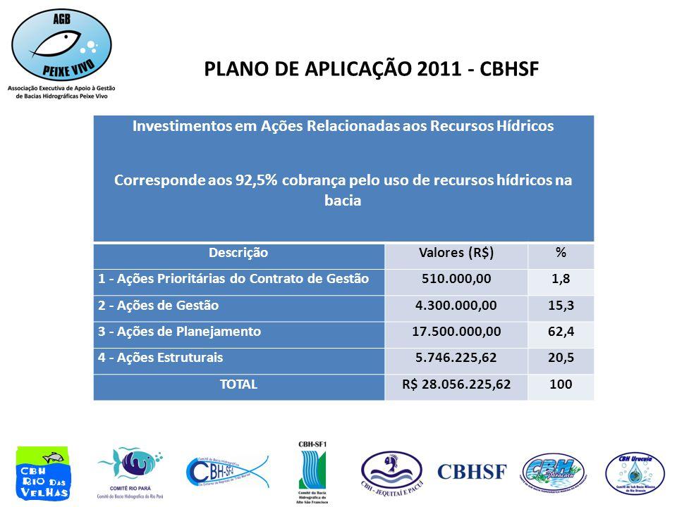 PLANO DE APLICAÇÃO 2011 - CBHSF Investimentos em Ações Relacionadas aos Recursos Hídricos Corresponde aos 92,5% cobrança pelo uso de recursos hídricos na bacia DescriçãoValores (R$)% 1 - Ações Prioritárias do Contrato de Gestão510.000,001,8 2 - Ações de Gestão4.300.000,0015,3 3 - Ações de Planejamento17.500.000,0062,4 4 - Ações Estruturais5.746.225,6220,5 TOTALR$ 28.056.225,62100