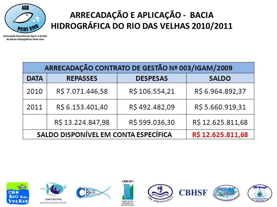 ARRECADAÇÃO E APLICAÇÃO - BACIA HIDROGRÁFICA DO RIO DAS VELHAS 2010/2011 ARRECADAÇÃO CONTRATO DE GESTÃO Nº 003/IGAM/2009 DATAREPASSESDESPESASSALDO 2010R$ 7.071.446,58R$ 106.554,21R$ 6.964.892,37 2011R$ 6.153.401,40R$ 492.482,09R$ 5.660.919,31 R$ 13.224.847,98R$ 599.036,30R$ 12.625.811,68 SALDO DISPONÍVEL EM CONTA ESPECÍFICAR$ 12.625.811,68