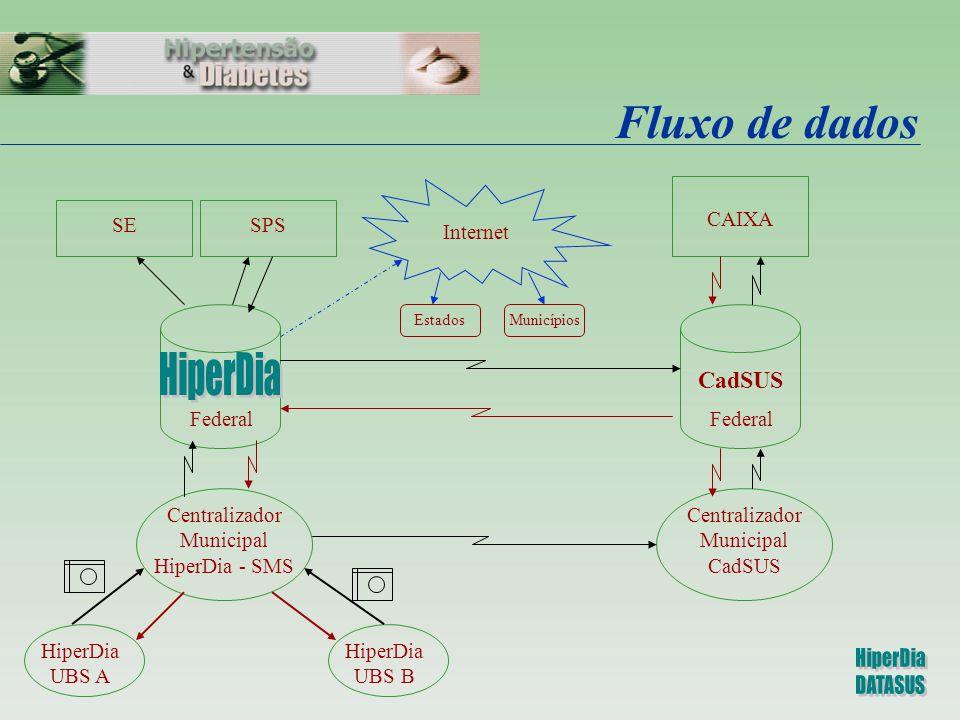 Fluxo de dados HiperDia UBS A HiperDia UBS B Centralizador Municipal HiperDia - SMS Federal SPS Centralizador Municipal CadSUS Federal CadSUS CAIXA In