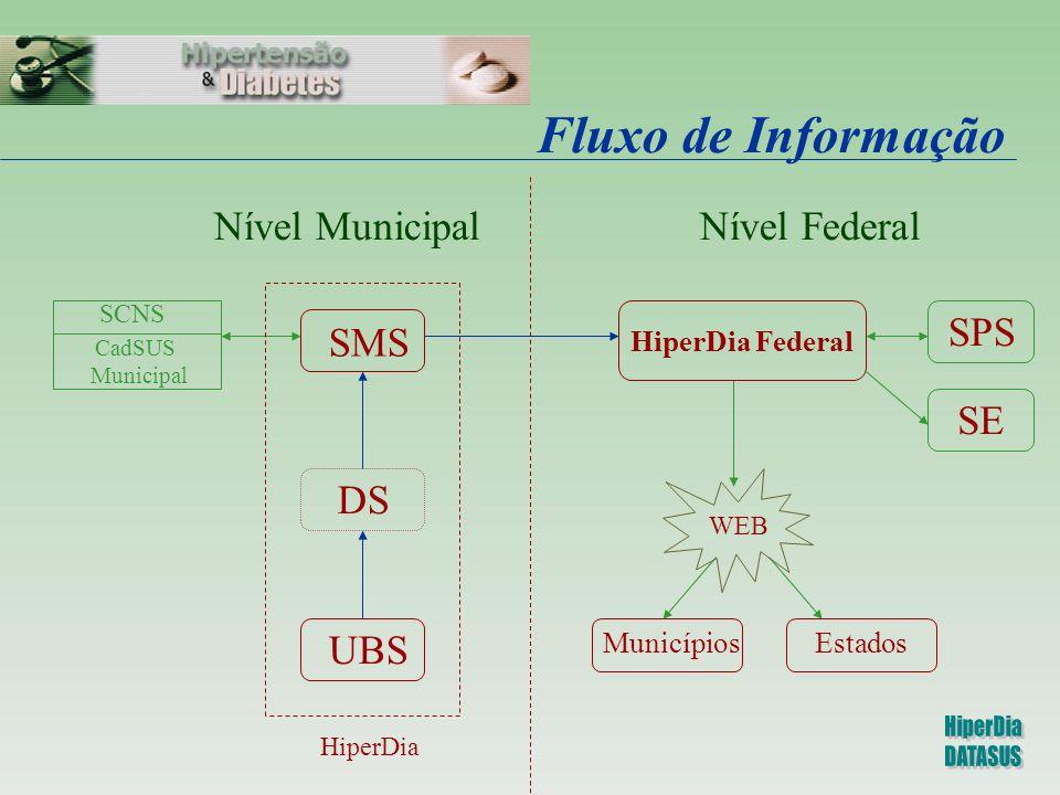Fluxo de dados HiperDia UBS A HiperDia UBS B Centralizador Municipal HiperDia - SMS Federal SPS Centralizador Municipal CadSUS Federal CadSUS CAIXA Internet SE EstadosMunicípios